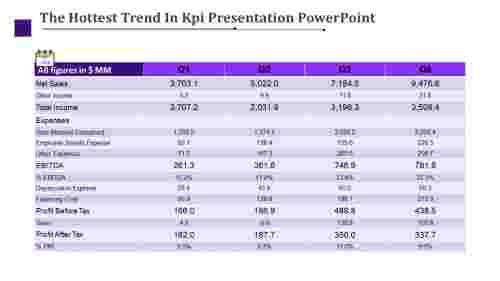 Kpi Presentation Powerpoint - Company expenses