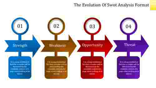 Strategy of SWOT Analysis Format