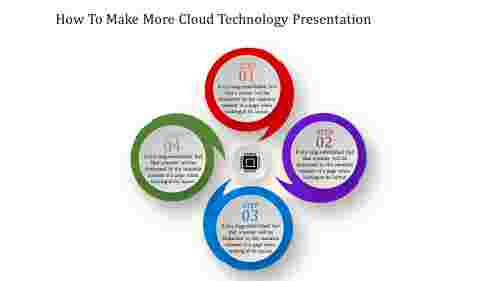 cloud technology presentation-How To Make More Cloud Technology Presentation