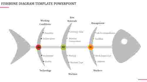 Management Fishbone Powerpoint Template
