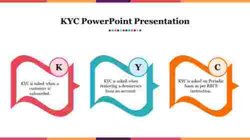 Attractive%20KYC%20PowerPoint%20Presentation