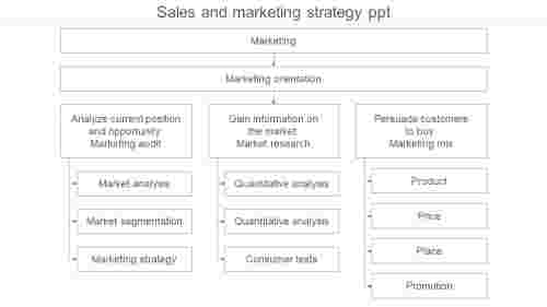 HierarchySalesAndMarketingStrategyPPT