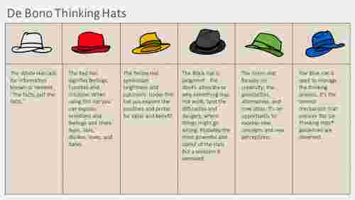 De bono thinking hats - six hats