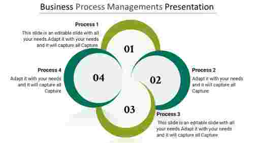 business process improvement presentation - Circular-loop model