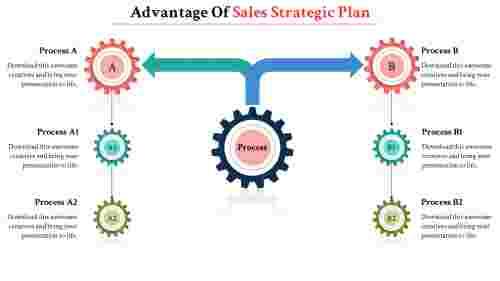 sample of a strategic plan presentatio