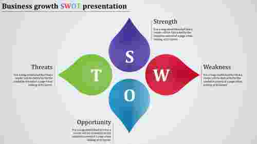 Business SWOT analysis template-Teardrop model