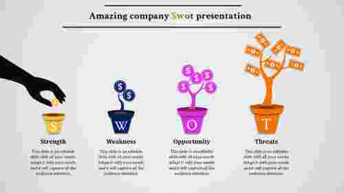 SWOT Analysis Template - Growth model