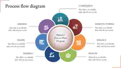 Medical process flow diagram template PPT