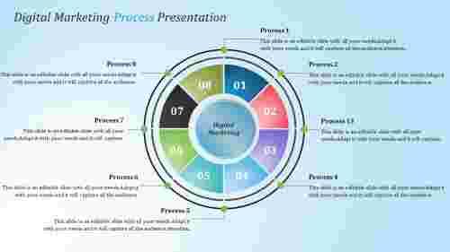 presentation process templates
