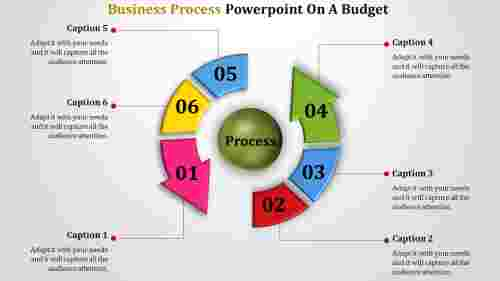 Profit Budget business process powerpoint