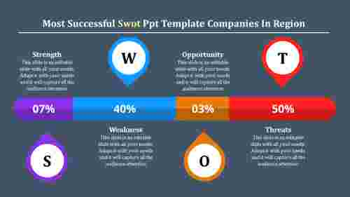 Tips for SWOT PPT templates