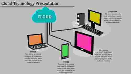 cloud technology presentation