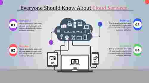 Chart model cloud services ppt