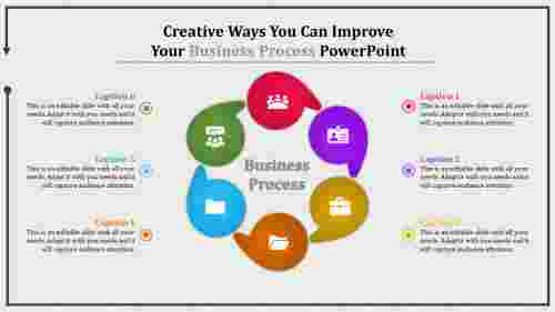 business process powerpoint - cyclic model