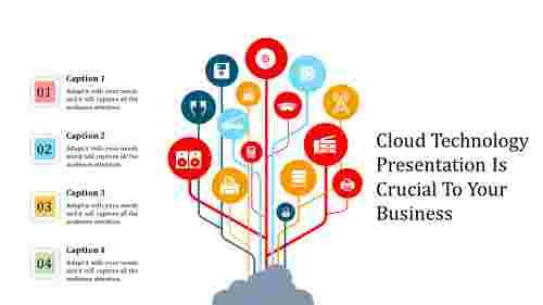 A four noded cloud technology presentation