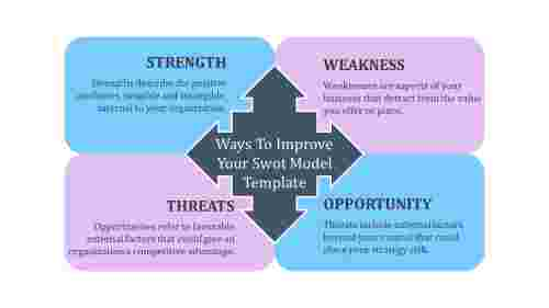 SWOT model template-analysis diagram