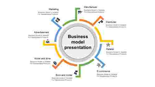 business model presentation template-business model presentation