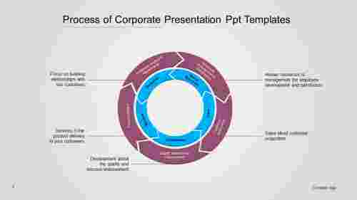 Corporate Presentation Ppt Templates