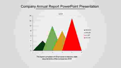 A four noded Company Annual Report PowerPoint Presentation