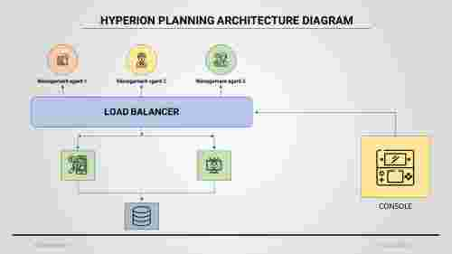 A eight noded Hyperion planning architecture diagram ppt