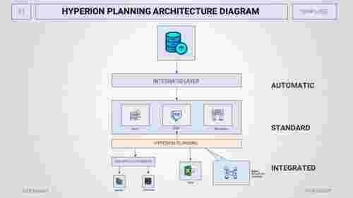 AthreenodedHyperionplanningarchitecturediagramPPT