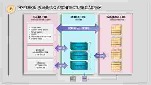 A three noded Hyperion planning architecture diagram PPT