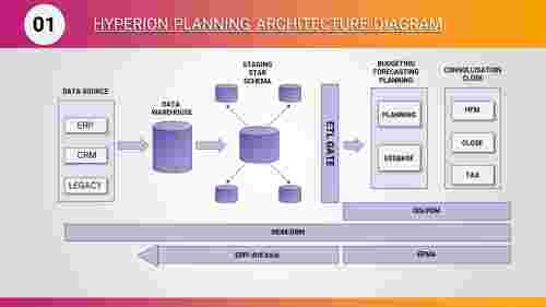 A four noded Hyperion planning architecture diagram PPT