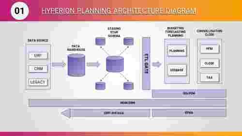 AfournodedHyperionplanningarchitecturediagramPPT