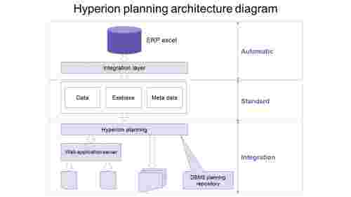Process of Hyperion planning architecture diagram PPT