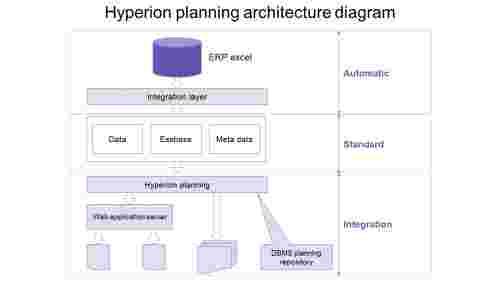 ProcessofHyperionplanningarchitecturediagramPPT