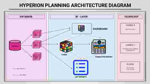 Best Hyperion Planning Architecture Diagram PowerPoint