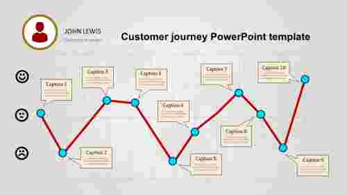 The customer journey PowerPoint template presentation