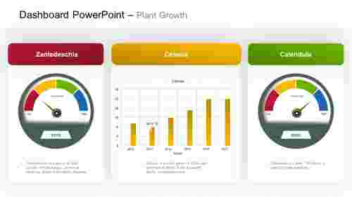 Dashboard PowerPoint - Plant growth