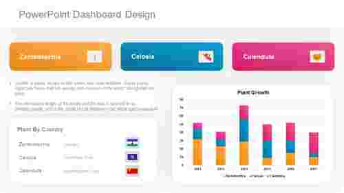 Incredible PowerPoint dashboard design