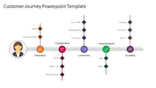 Free customer journey PowerPoint template