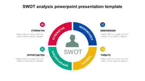 Example SWOT analysis PowerPoint presentation template