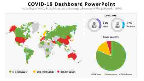 Covid19 Dashboard Powerpoint
