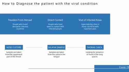 CoronavirusDiagnosisReport