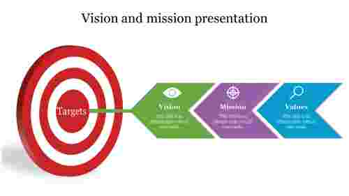 Target vision and mission presentation