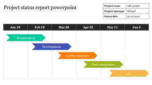 Tactics for project status report powerpoint
