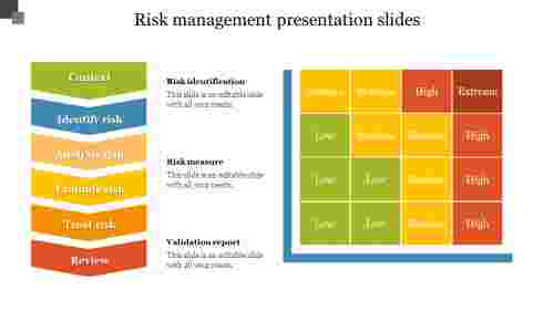 Best Risk Management Presentation Slide