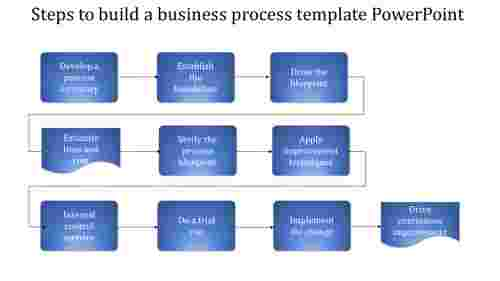 Connected Business Process Template Powerpoint