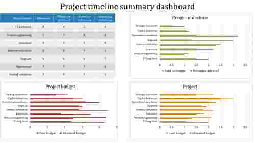 A four noded Project timeline summary PowerPoint