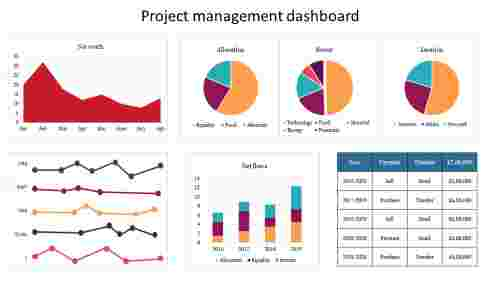 Project management dashboard For Powerpoint Presentation