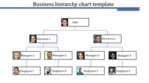A eleven noded business hierarchy chart template