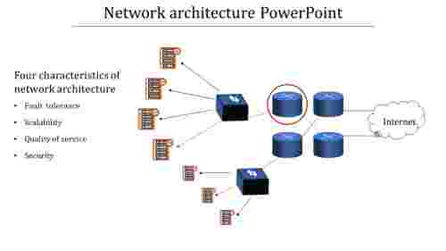 A one noded Network architecture PowerPoint