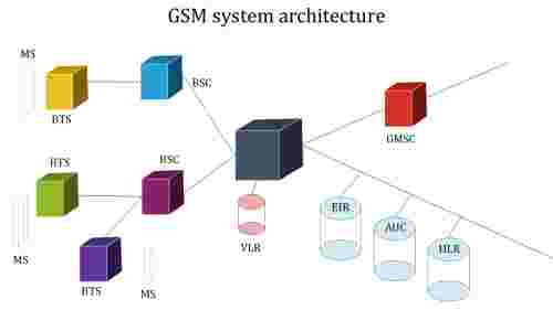 A eleven noded GSM system architecture