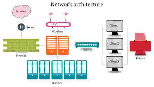 AsixnodedNetworkarchitecture