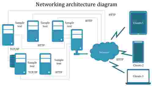 A ten noded Networking architecture diagram