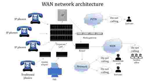 A ten noded WAN network architecture